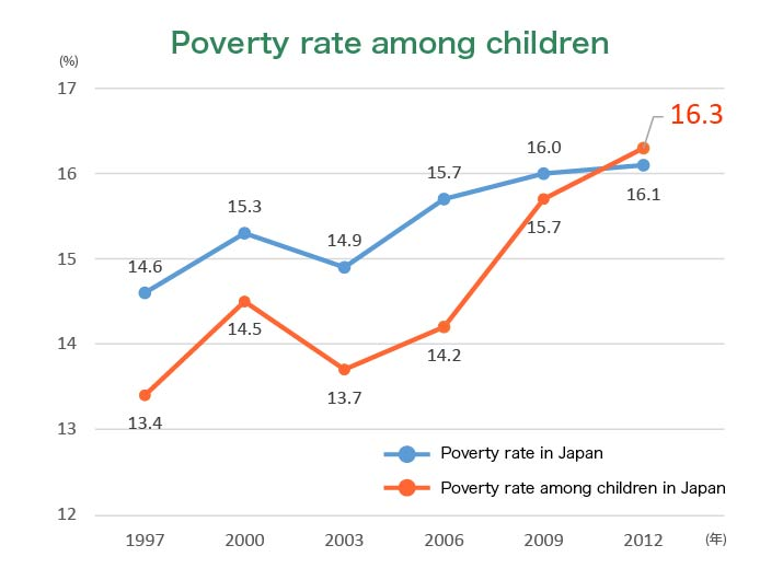 Poverty rate among children